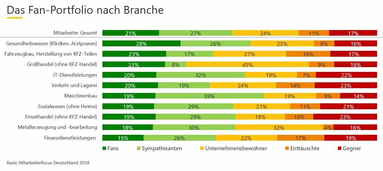 Fansnach Branche