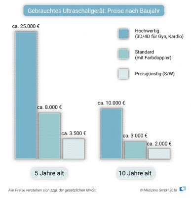 Kauf Ultraschallgeräte