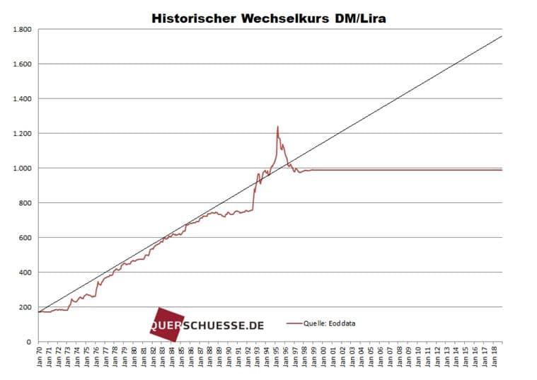 Historischer Wechselkurs DM/Lira
