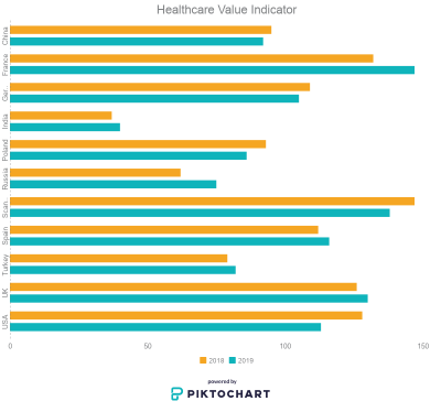 Healthcare Value Indicator