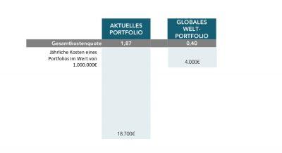 Grafik_Kosten