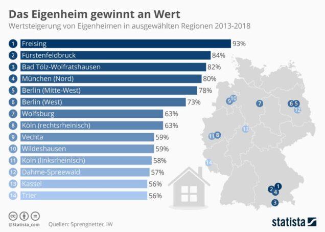 Infografik zur Wertentwicklung von Immobilien in Deutschland