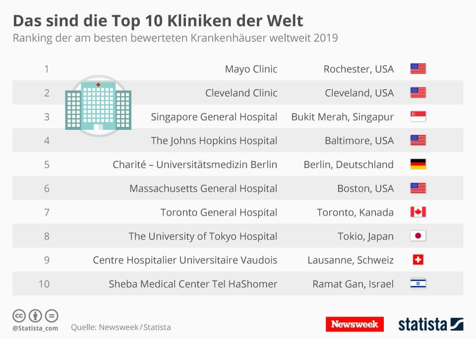 Die besten Kliniken der Welt