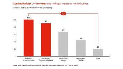Grafik: Was Versicherte wollen