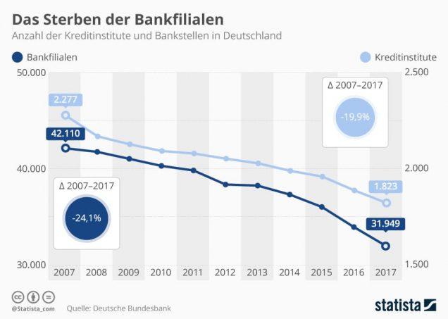Infografik zur Entwicklung von Bankfilialen in Deutschland