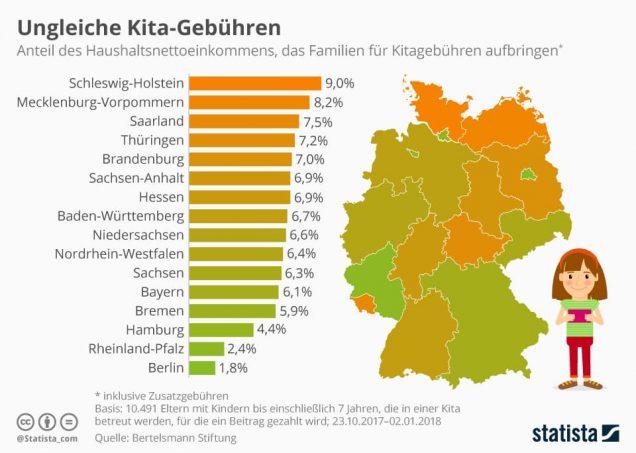 Infografik Kita-Gebühren nach Bundesland