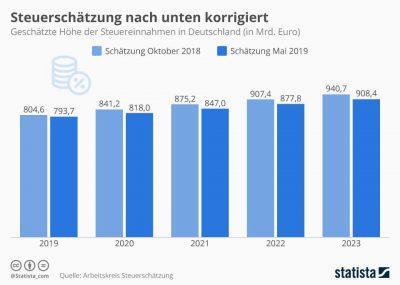 Grafik Steuereinnahmen in Deutschland