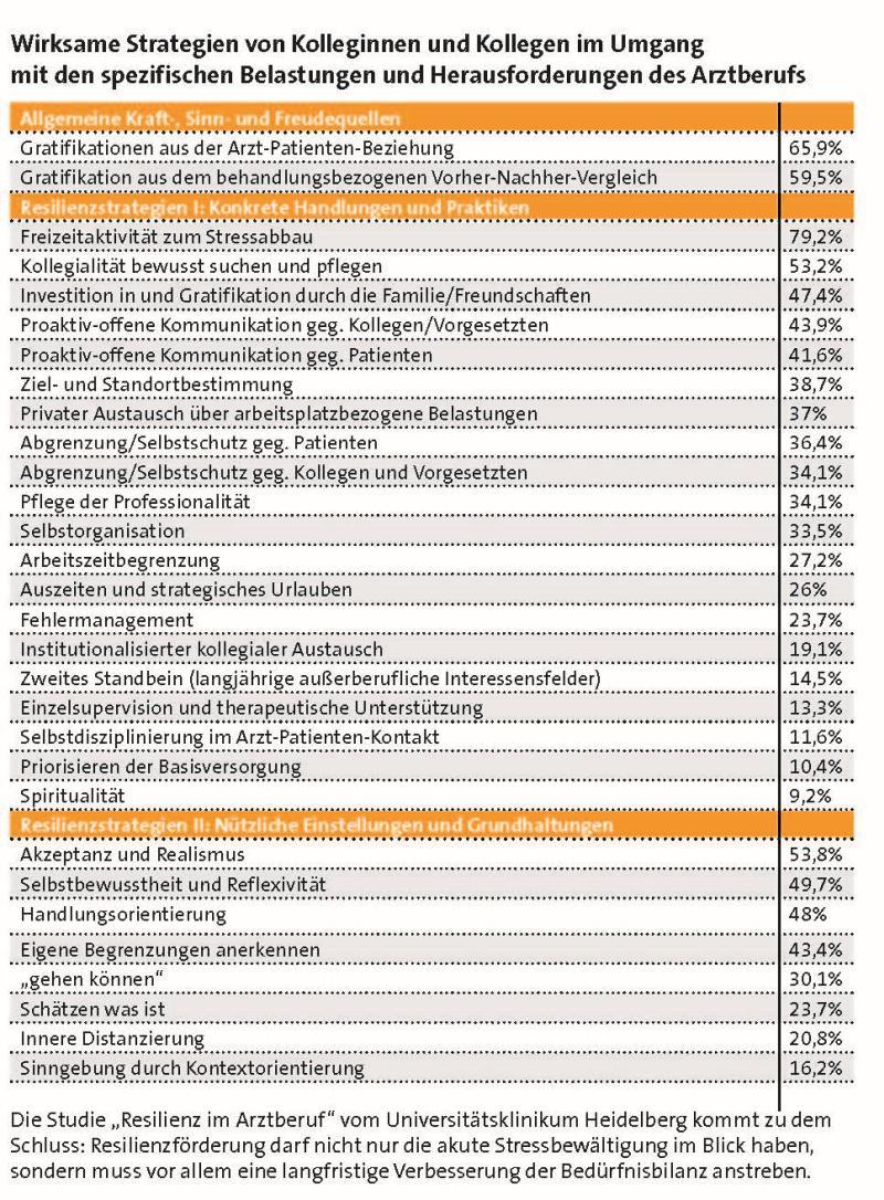 Tabelle Strategien im Umgang mit den Belastungen des Arztberufs