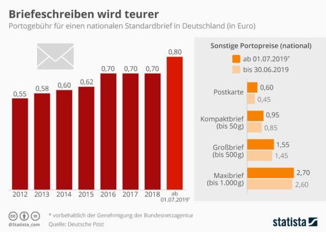 Kosten Briefporto Deutschland