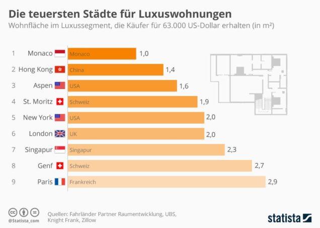 Infografik Preise für Luxuswohnungen