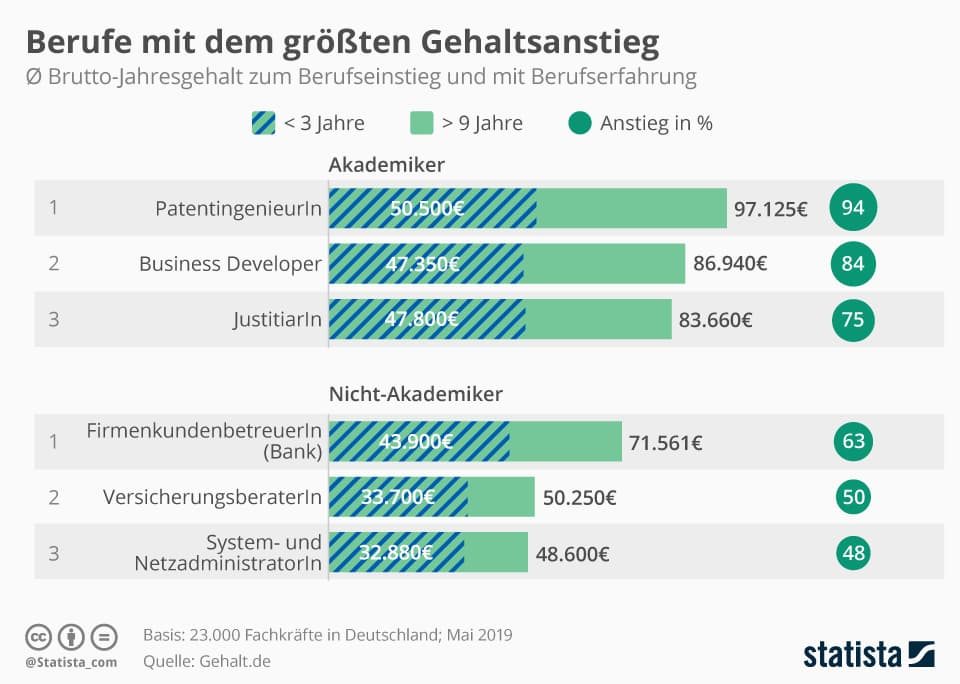 Infografik Gehaltsanstieg