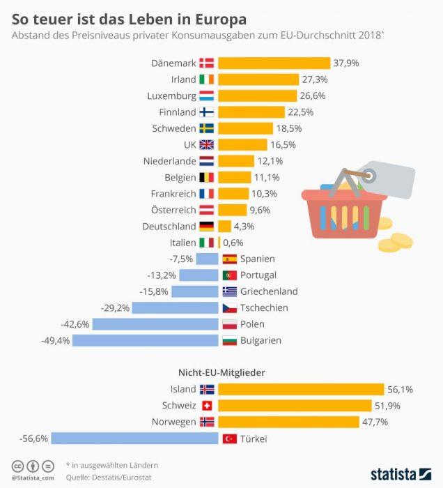 Infografik zum Preisniveau in Europa