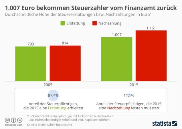 infografik_18696_steuererstattungen_und_nachzahlungen_in_deutschland_n