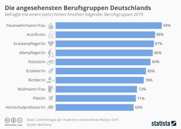 Grafik: Die angesehensten Berufsgruppen in Deutschland