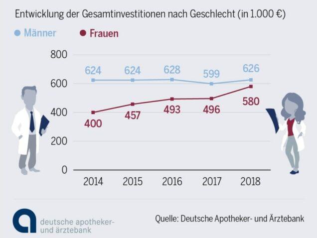 Infografik Apotheken Investitionen Männer Frauen