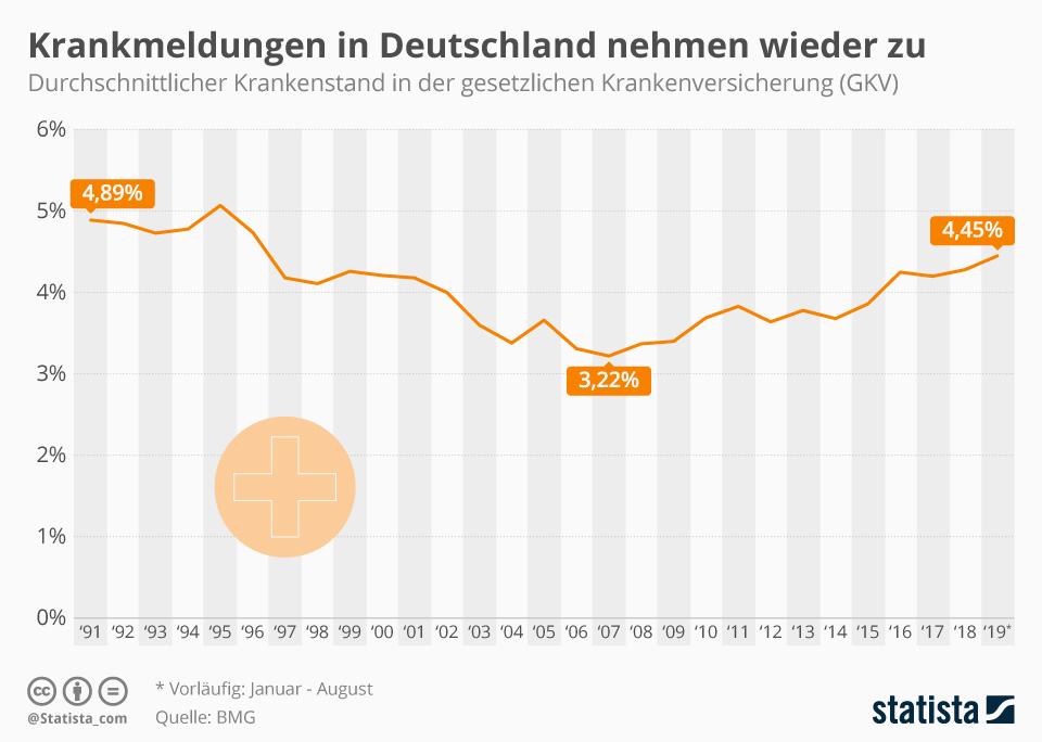 Grafik zur Entwicklung Krankenstand in Deutschland