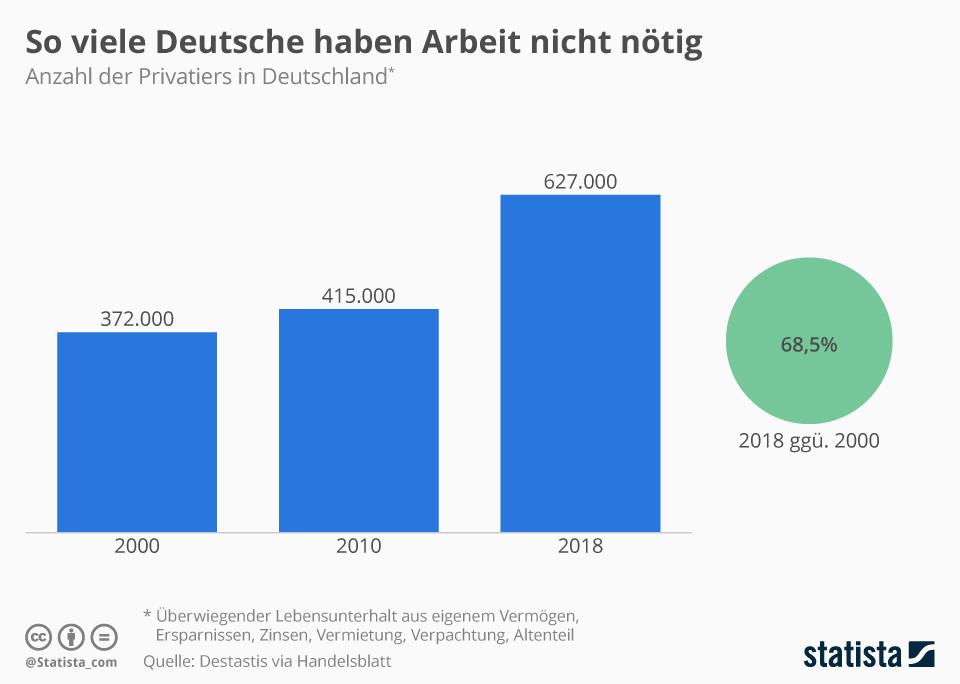 Reiche Deutsche