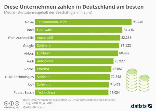 Infografik: Diese Unternehmen zahlen am besten