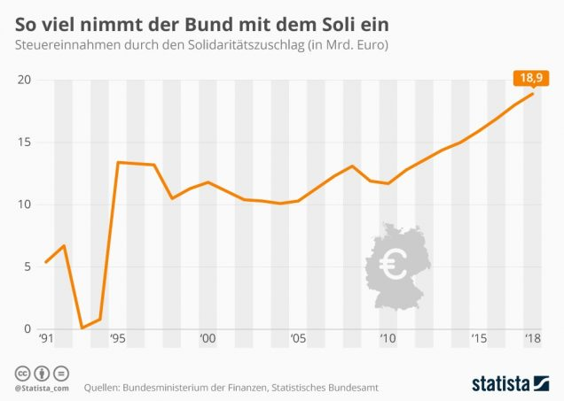 infografik_9902_staatliche_einnahmen_solidaritaetszuschlag_n