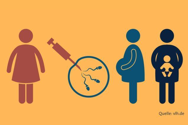 Kinderwunschbehandlung