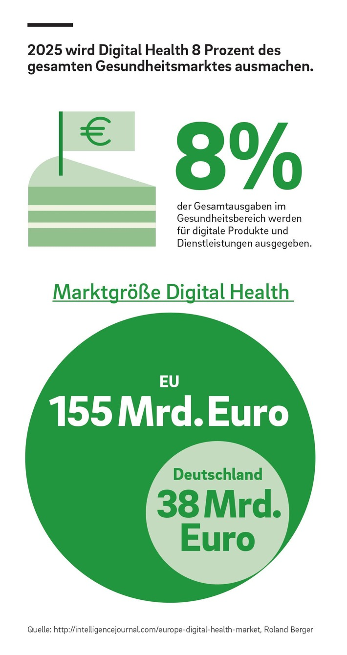Digitaler Gesundheitsmarkt in Europa wächst