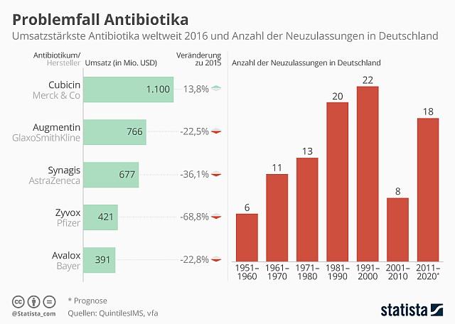 Infografik Antibiotika
