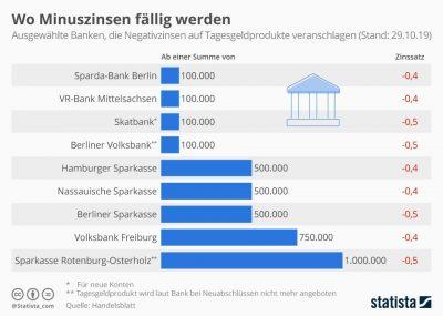 Grafik Minuszinsen Banken