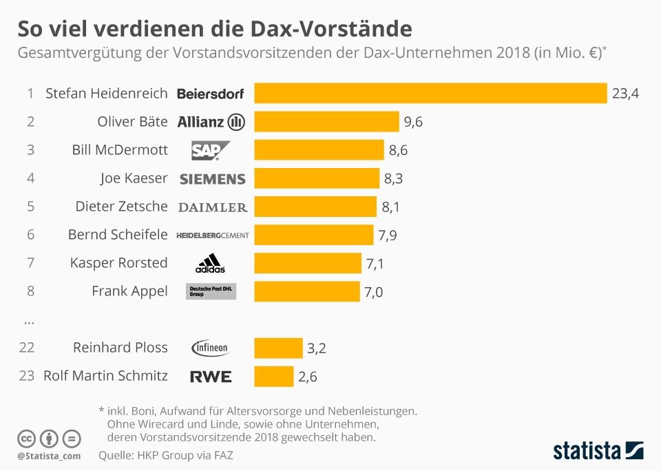 Infografik Gesamtverguetung der Vorstandsvorsitzenden der Daxunternehmen