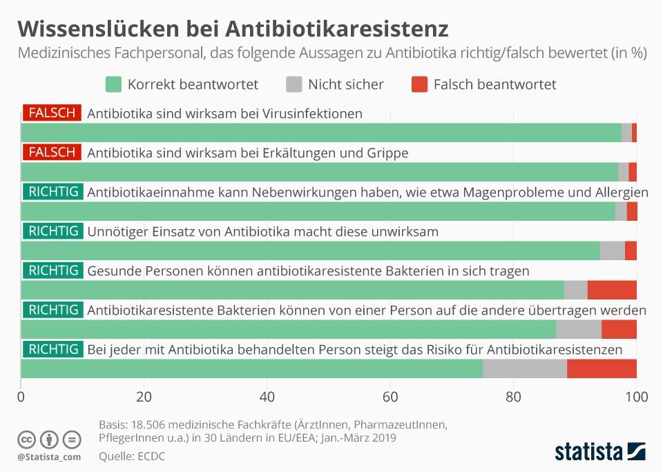 infografik_20006_wissen_des_medizinischen_fachpersonals_in_europa_zu_antibiotika_n
