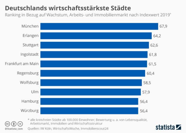 Infografik Städteranking nach Standortfaktoren in Deutschland