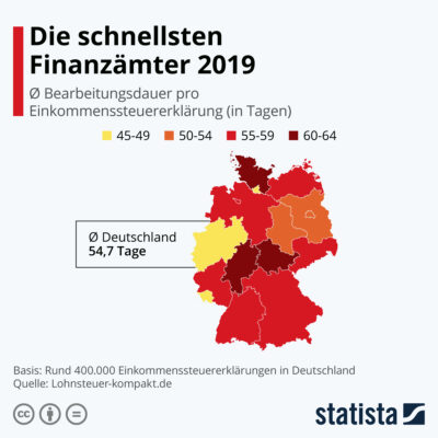 Infografik: Die schnellsten Finanzämter Deutschlands