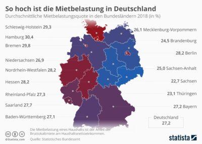 Infografik Mietkosten in Deutschland