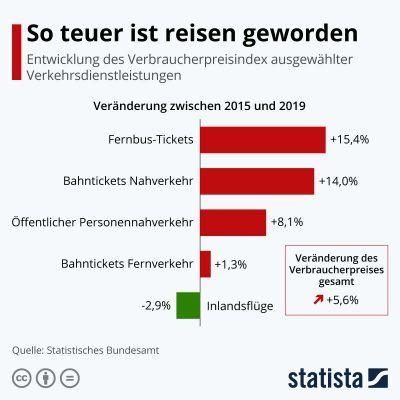 Infografik Verbraucherpreise Reisen