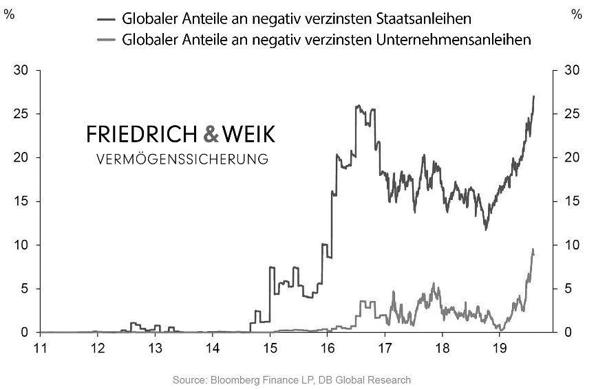 negativ vrzinste Staatsanleihnen
