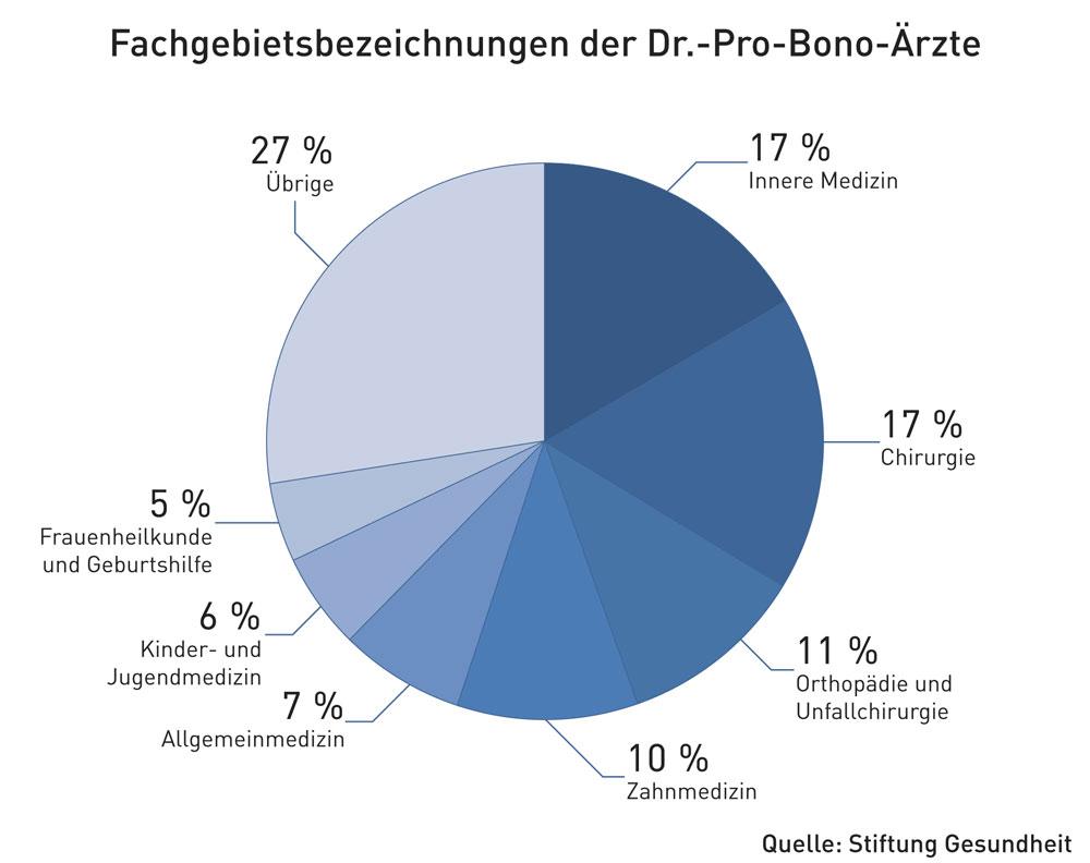 dr-pro-bono-tortendiagramm-stiftung-gesundheit