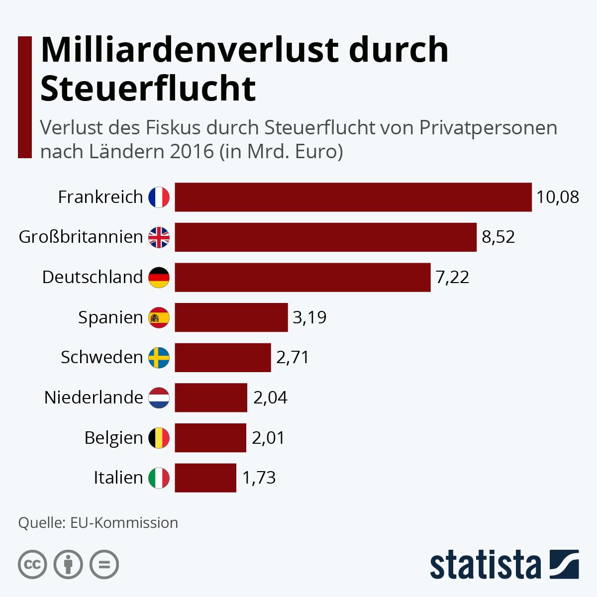 Infografik Steuerflucht