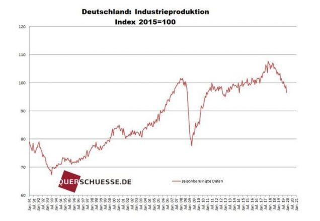 Industrieproduktion Grafik