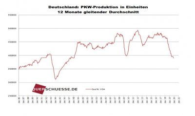 PKW-Produktion Grafik