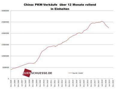 PWK-Verkäufe China Grafik