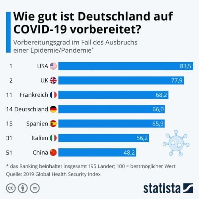 Vorbereitungen in Deutschland auf eine Pandemie