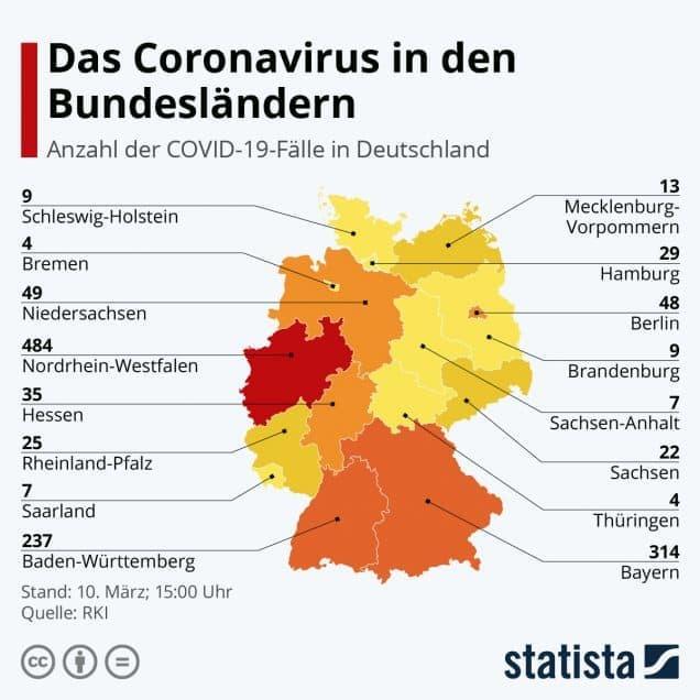 Coronavirus in den Bundesländern