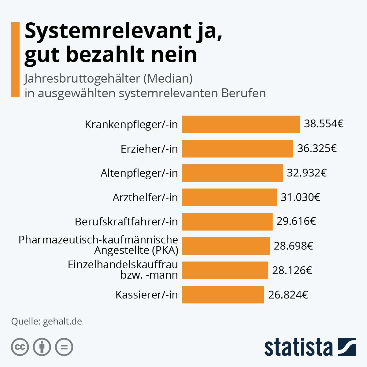 Systemrelevante Berufe