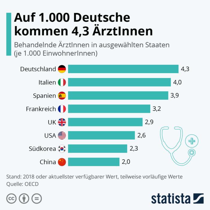 Ärzte pro Einwohner