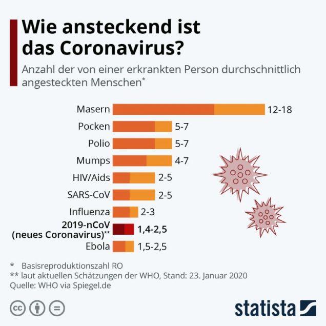 Ansteckungsgefahr Corona-Virus