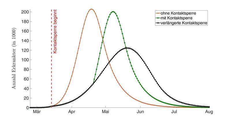 Möglicher Verlauf der Corona-Epidemie in Deutschland (Szenario 2). Grafik: René Glawion, Universität Hamburg