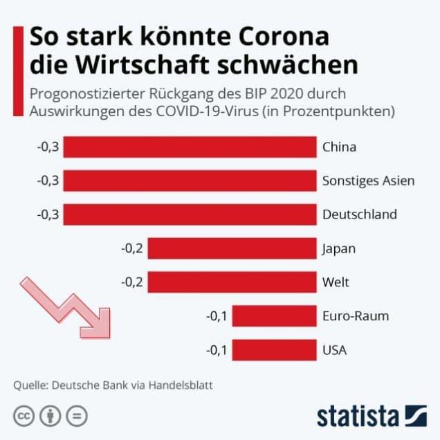 Auswirkungen Coronavirus auf die Wirtschaft