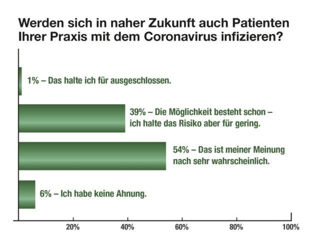 Grafik Patienten Corona
