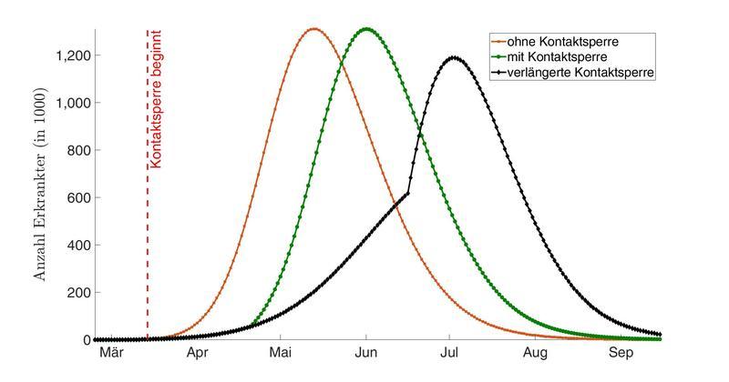 Möglicher Verlauf der Corona-Epidemie in Deutschland (Szenario 1)