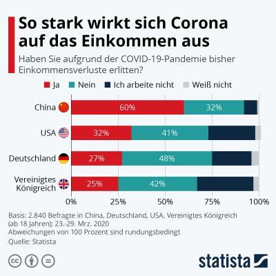 Grafik Einkommensverluste durch Corona