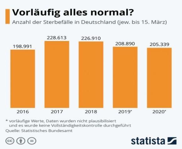 Grafik Sterbefälle Deutschland